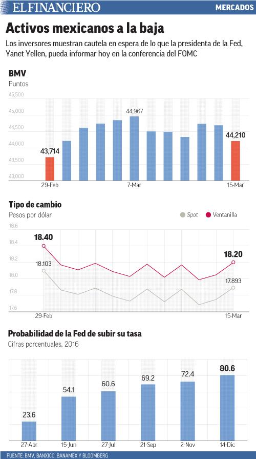 Los inversores muestran cautela en espera de lo que la presidenta de la Fed, Yanet Yellen, pueda informar hoy en la conferencia del FOMC