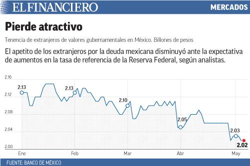 El apetito de los extranjeros por la deuda mexicana disminuyó ante la expectativa de aumentos en la tasa de referencia de la Reserva Federal, según analistas.