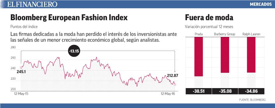 Las firmas dedicadas a la moda han perdido el interés de los inversionistas ante las señales de un menor crecimiento económico global, según analistas.