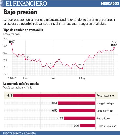 La depreciación de la moneda mexicana podría extenderse durante el verano, a la espera de eventos relevantes a nivel internacional, aseguran analistas.