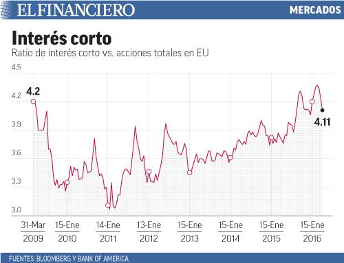 Ratio de interés corto vs. acciones totales en EU