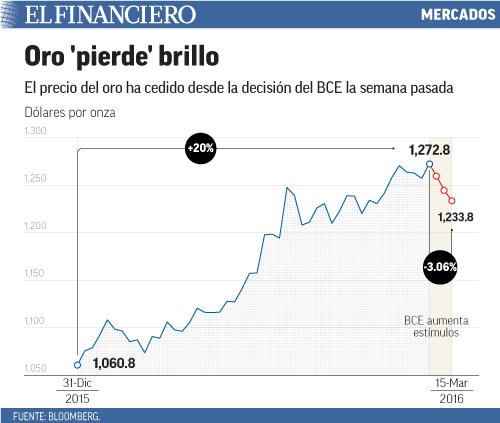 El precio del oro ha cedido desde la decisión del BCE la semana pasada