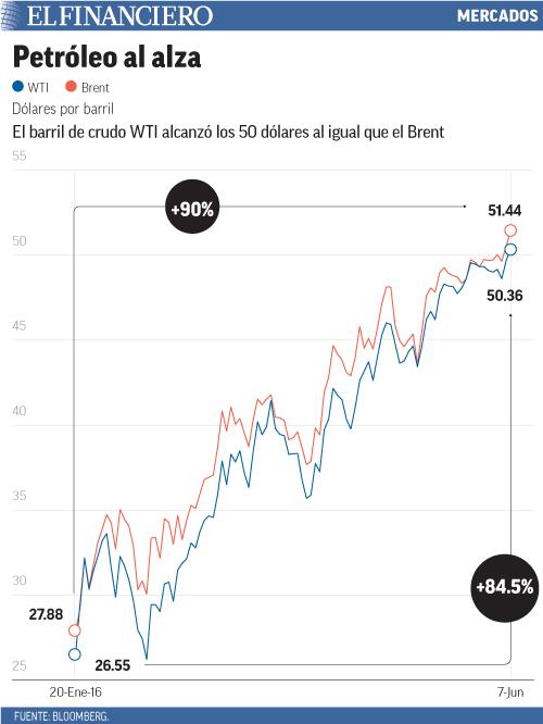 El barril de crudo WTI alcanzó los 50 dólares al igual que el Brent