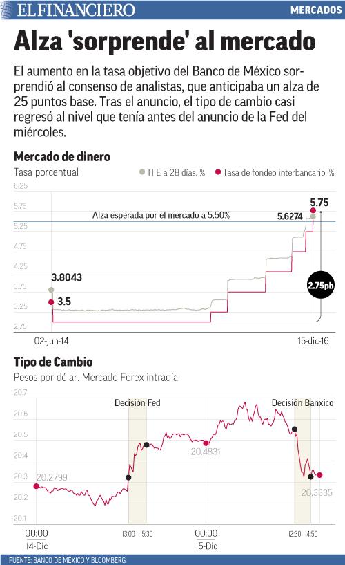 El aumento en la tasa objetivo del Banco de México sorprendió al consenso de analistas, que anticipaba un alza de 25 puntos base. Tras el anuncio, el tipo de cambio casi regresó al nivel que tenía antes del anuncio de la Fed del miércoles.