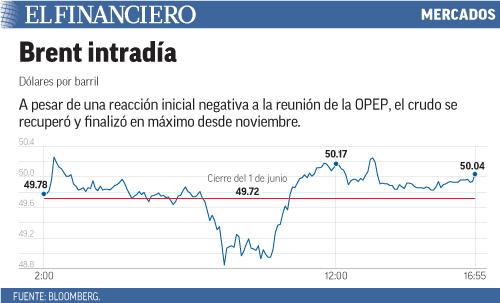 A pesar de una reacción inicial negativa a la reunión de la OPEP, el crudo se recuperó y finalizó en máximo desde noviembre.