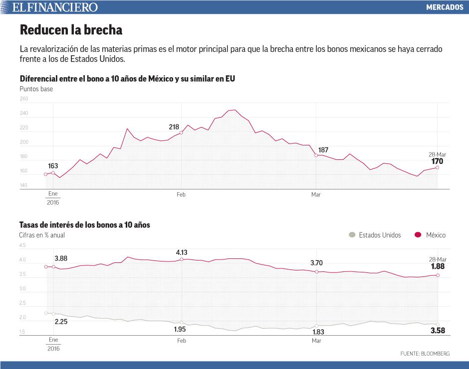 La revalorización de las materias primas es el motor principal para que la brecha entre los bonos mexicanos se haya cerrado frente a los de Estados Unidos.