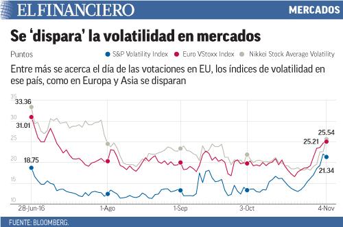 Entre más se acerca el día de las votaciones en EU, los índices de volatilidad en ese país, como en Europa y Asia se disparan