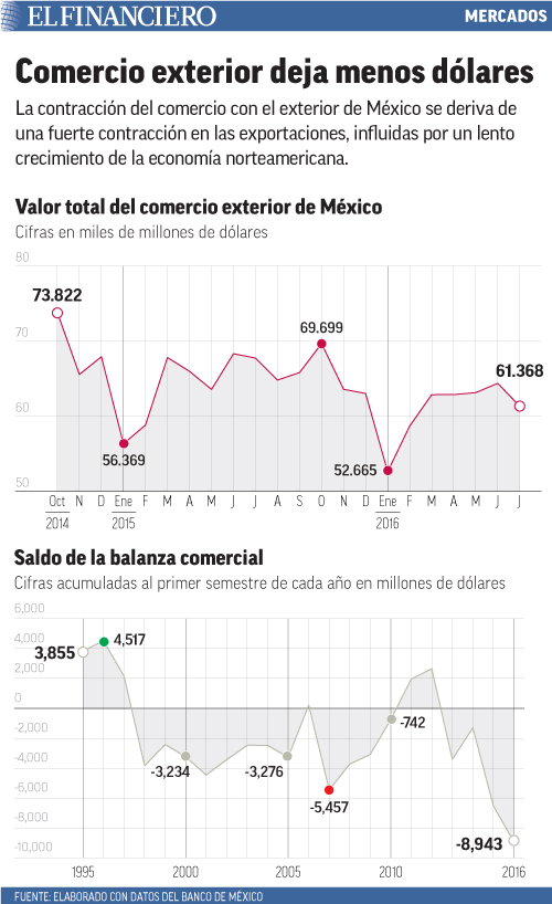 La contracción del comercio con el exterior de México se deriva de una fuerte contracción en las exportaciones, influidas por un lento crecimiento de la economía norteamericana.