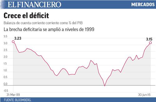 La brecha deficitaria se amplió a niveles de 1999