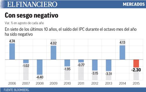 En siete de los últimos 10 años, el saldo del IPC durante el octavo mes del año ha sido negativo
