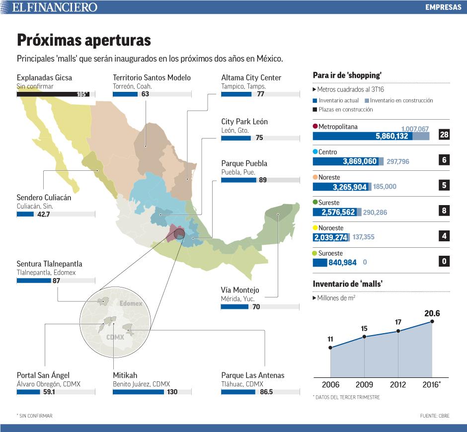 Principales malls que serán inaugurados en los próximos dos años en México.