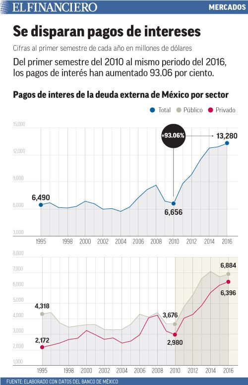 Del primer semestre del 2010 al mismo periodo del 2016, los pagos de interés han aumentado 93.06 por ciento.