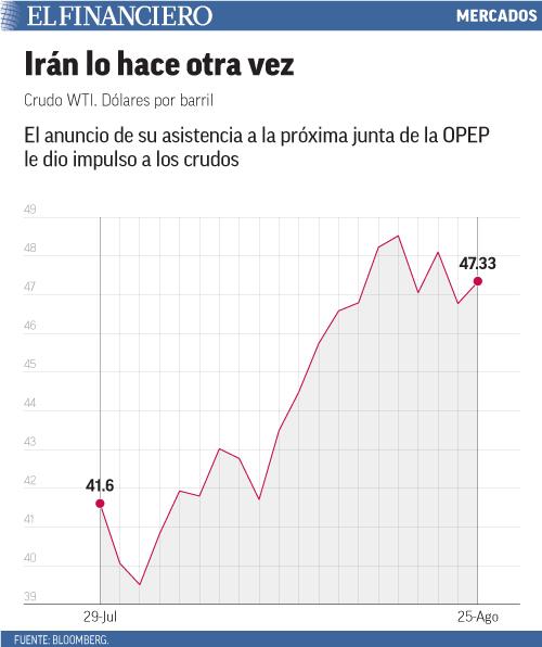 El anuncio de su asistencia a la próxima junta de la OPEP le dio impulso a los crudos