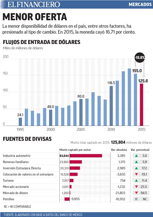 La menor disponibilidad de dólares en el país, entre otros factores, ha presionado al tipo de cambio. En 2015, la moneda cayó 16.71 por ciento.