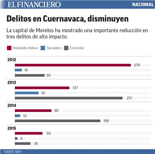 La capital de Morelos ha mostrado una importante reducción en tres delitos de alto impacto.