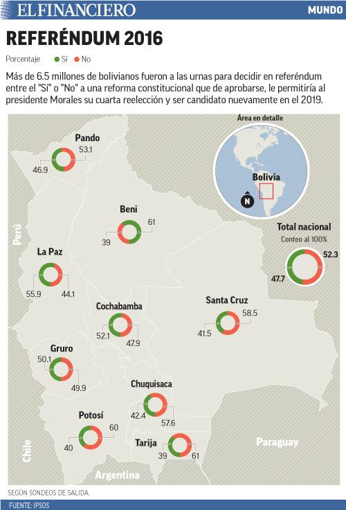 Más de 6.5 millones de bolivianos fueron a las urnas para decidir en referéndum entre el Sí o No a una reforma constitucional que de aprobarse, le permitiría al presidente Morales su cuarta reelección y ser candidato nuevamente en el 2019.