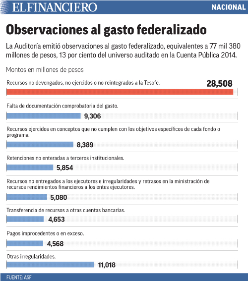 La Auditoría emitió observaciones al gasto federalizado, equivalentes a 77 mil 380 millones de pesos, 13 por ciento del universo auditado en la Cuenta Pública 2014.