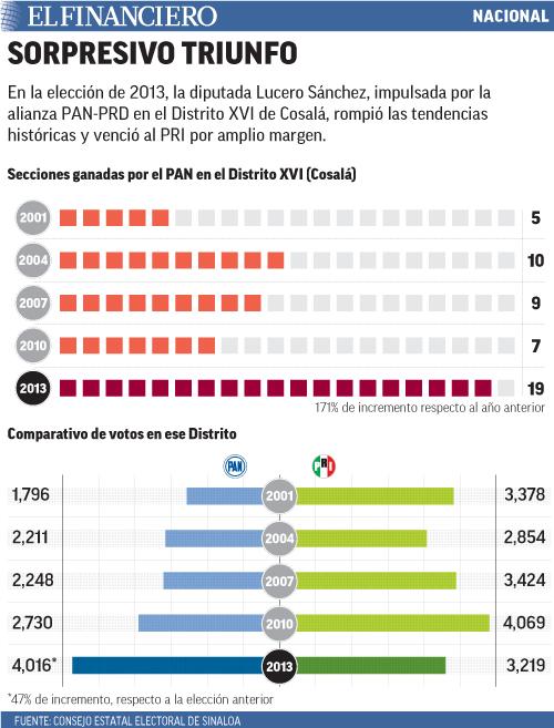En la elección de 2013, la diputada Lucero Sánchez, impulsada por la alianza PAN-PRD en el Distrito XVI de Cosalá, rompió las tendencias históricas y venció al PRI por amplio margen.