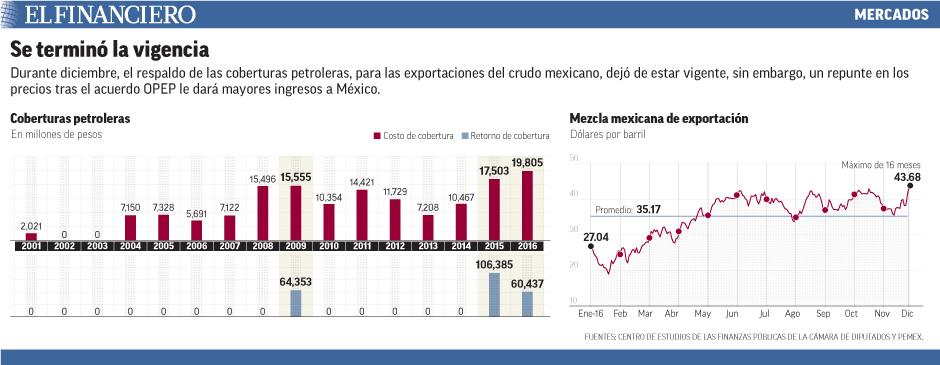Durante diciembre, el respaldo de las coberturas petroleras, para las exportaciones del crudo mexicano, dejó de estar vigente, sin embargo, un repunte en los precios tras el acuerdo OPEP le dará mayores ingresos a México.