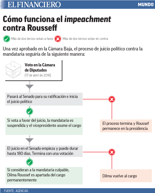 Una vez aprobado en la Cámara Baja, el proceso de juicio político contra la mandataria seguiría de la siguiente manera: