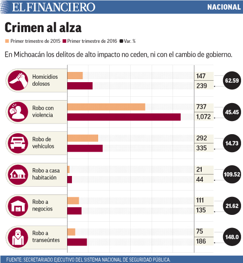 En Michoacán los delitos de alto impacto no ceden, ni con el cambio de gobierno.