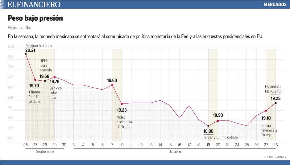 En la semana, la moneda mexicana se enfrentará al comunicado de política monetaria de la Fed y a las encuestas presidenciales en EU