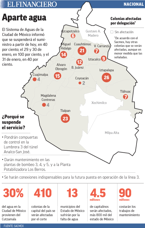 El Sistema de Aguas de la Ciudad de México informó que se suspenderá el suministro a partir de hoy, en 40 por ciento; el 29 y 30 de enero, en 100 por ciento, y el 31 de enero, en 40 por ciento.