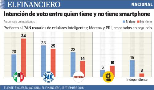 Prefieren al PAN usuarios de celulares inteligentes; Morena y PRI, empatados en segundo