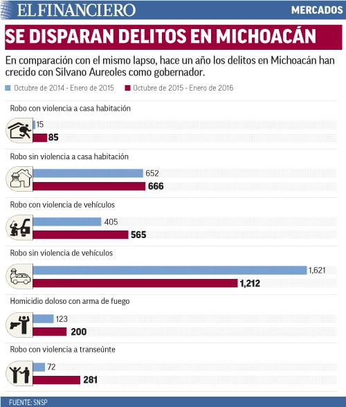 En comparación con el mismo lapso, hace un año los delitos en Michoacán han crecido con Silvano Aureoles como gobernador.