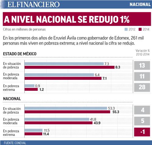 En los primeros dos años de Eruviel Ávila como gobernador de Edomex, 261 mil personas más viven en pobreza extrema; a nivel nacional la cifra se redujo.