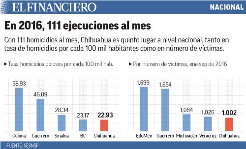 Con 111 homicidios al mes, Chihuahua es quinto lugar a nivel nacional, tanto en tasa de homicidios por cada 100 mil habitantes como en número de víctimas.