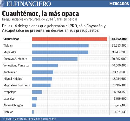De las 14 delegaciones que gobernaba el PRD, sólo Coyoacán y Azcapotzalco no presentaron desvíos en sus presupuestos.