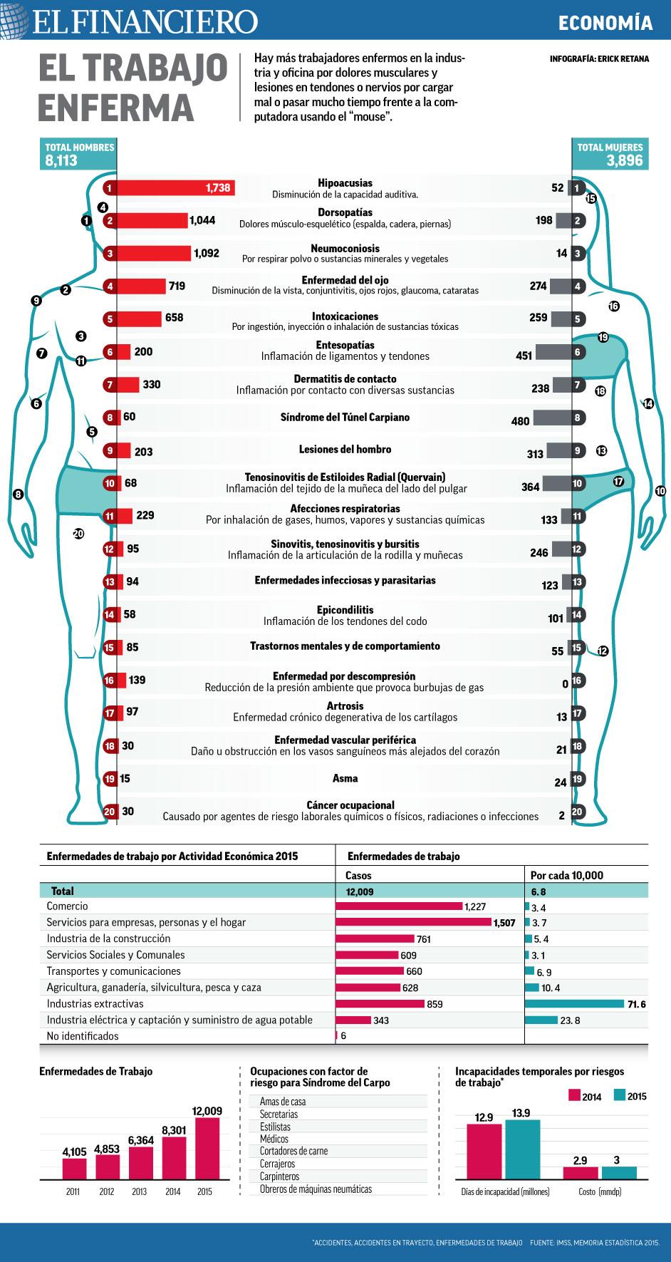 ECONOMIA_enfermedades_laborales1