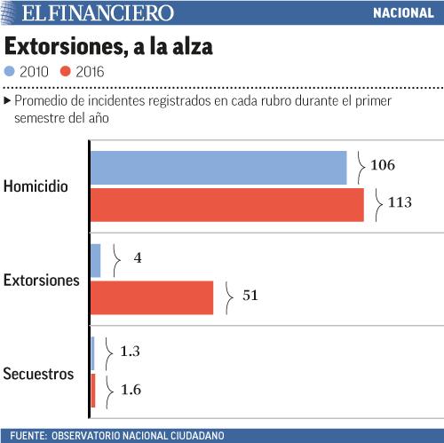 Extorsiones_a_la_alza.