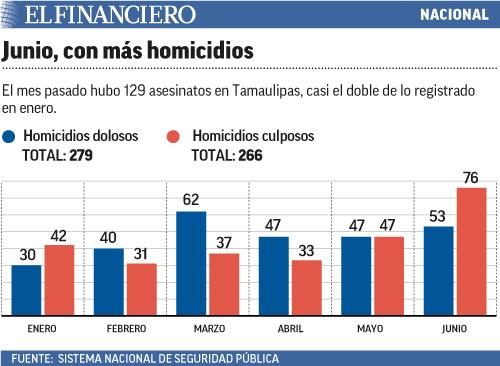 Homicidios_Tamaulipas
