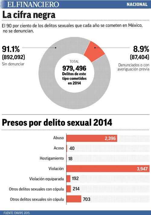NACIONAL_delitos_sexuales