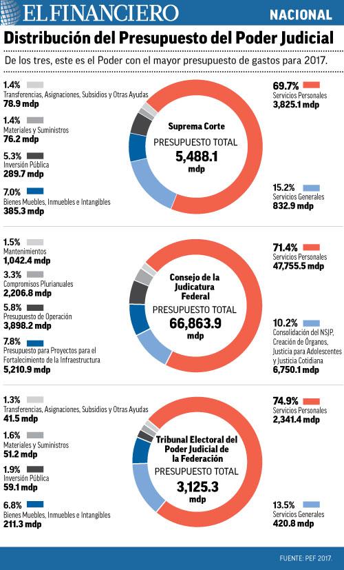 NACIONAL_distribucion_presupuesto