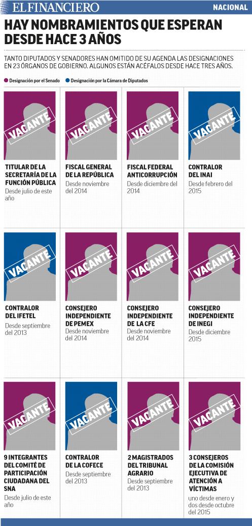 Nombramientos_pendientes