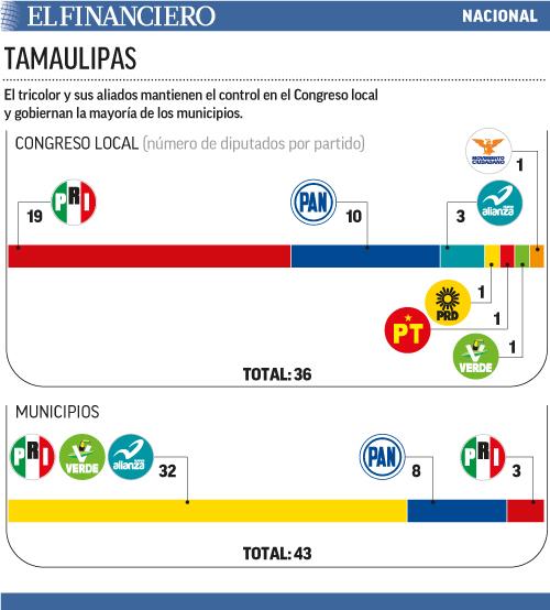 Tamaulipas_comgreso.