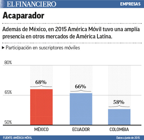 en america latina