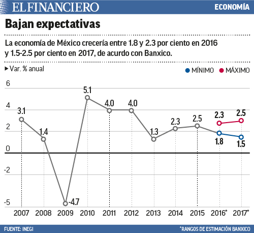 "economia"" title=bajanespectativas24"
