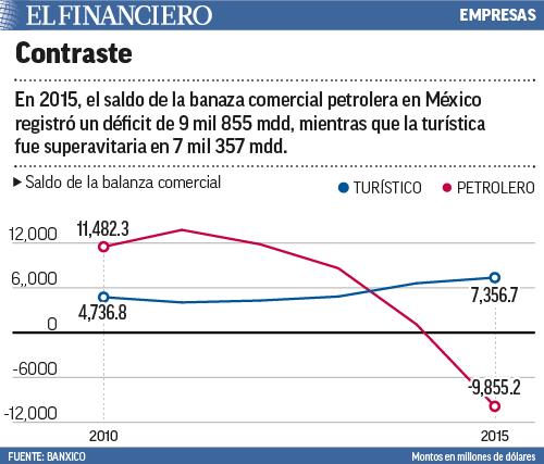 comercial petrolera