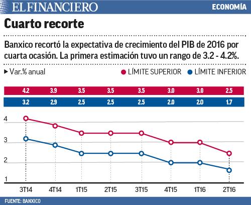 """economía"""" title=cuartorecortebanxico"""