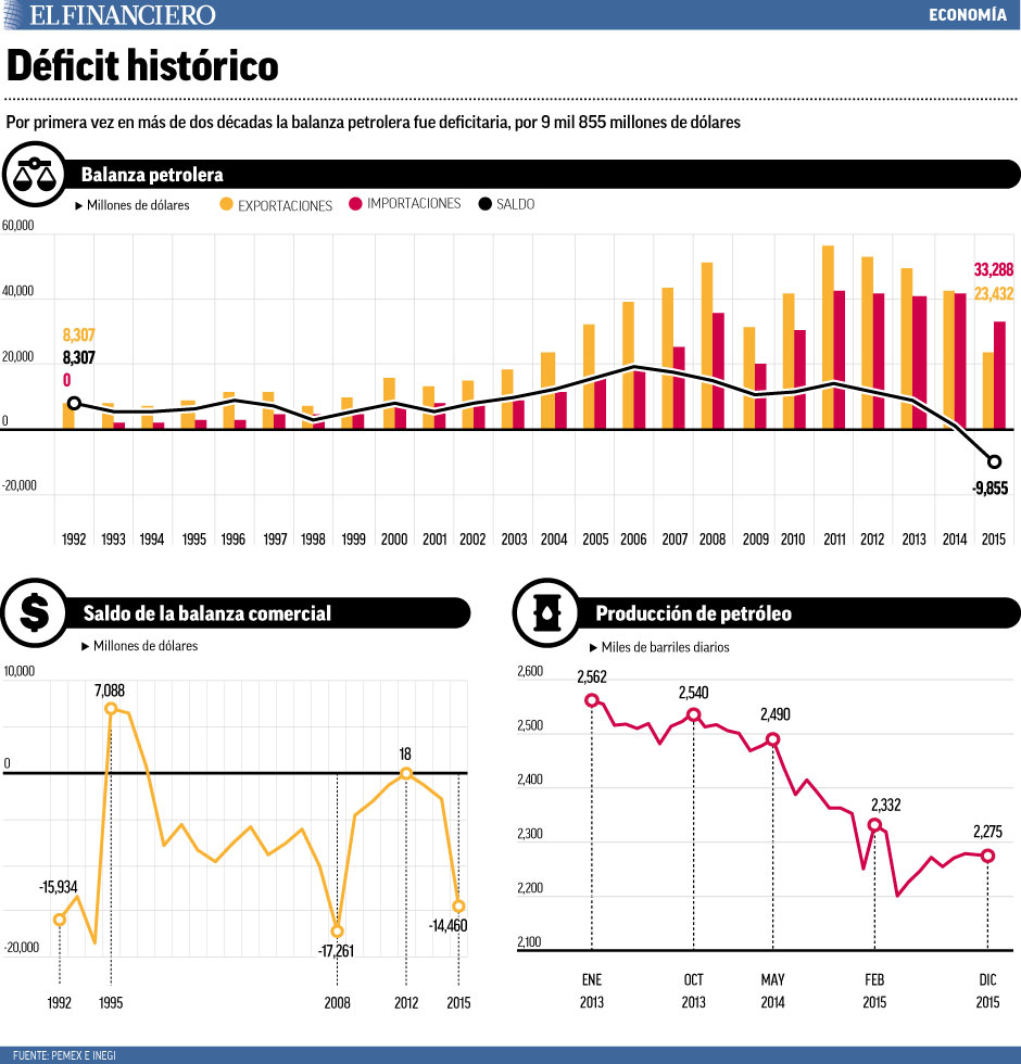 deficit_historico