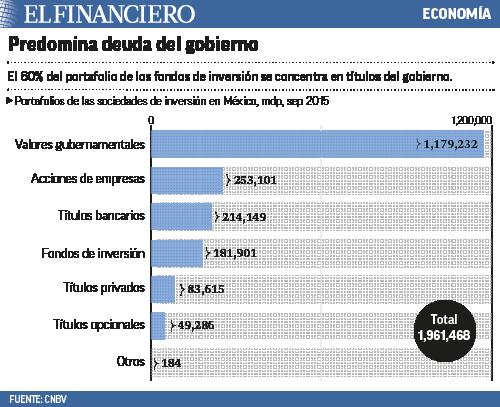 predominan deudas del gobierno