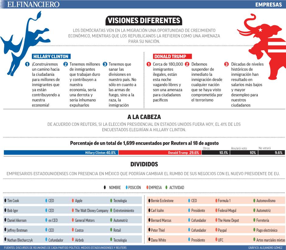 """los democratas""""title=""""visones diferentes"""