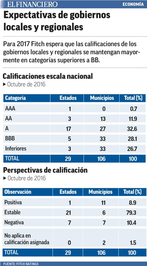 expectativasdegobiernoslocalesyregionales15