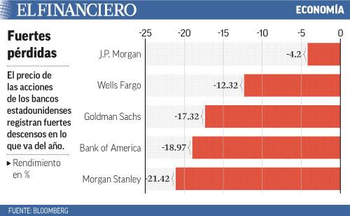 acciones de los bancos