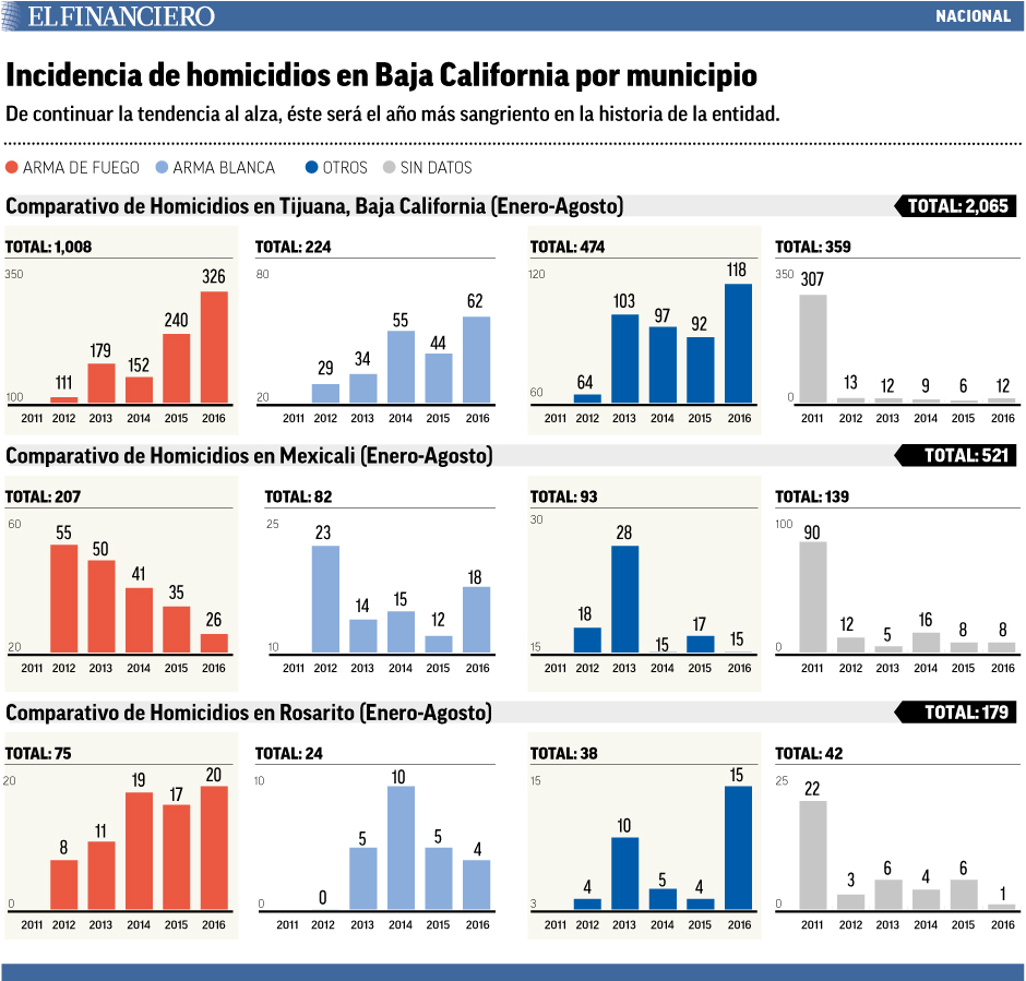 """incidencia_de_homicidios_BC"""""""