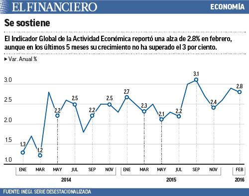 de actividad economica
